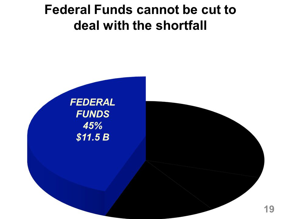 Federal Funds cannot be cut to deal with the shortfall FEDERAL FUNDS 45% $11.5 B 19