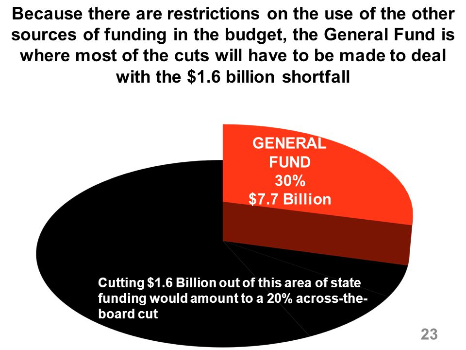 Because there are restrictions on the use of the other sources of funding in the budget, the General Fund is where most of the cuts will have to be ma