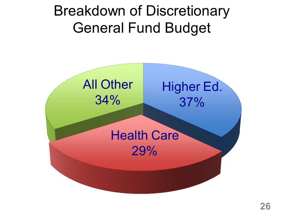Breakdown of Discretionary General Fund Budget 26