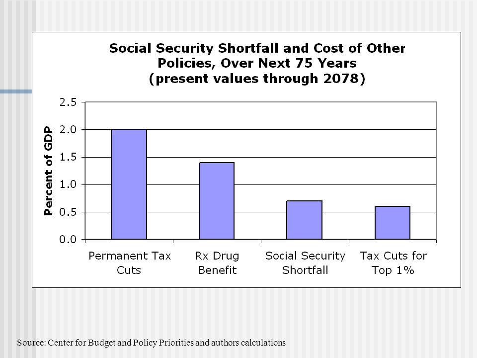 Source: Center for Budget and Policy Priorities and authors calculations