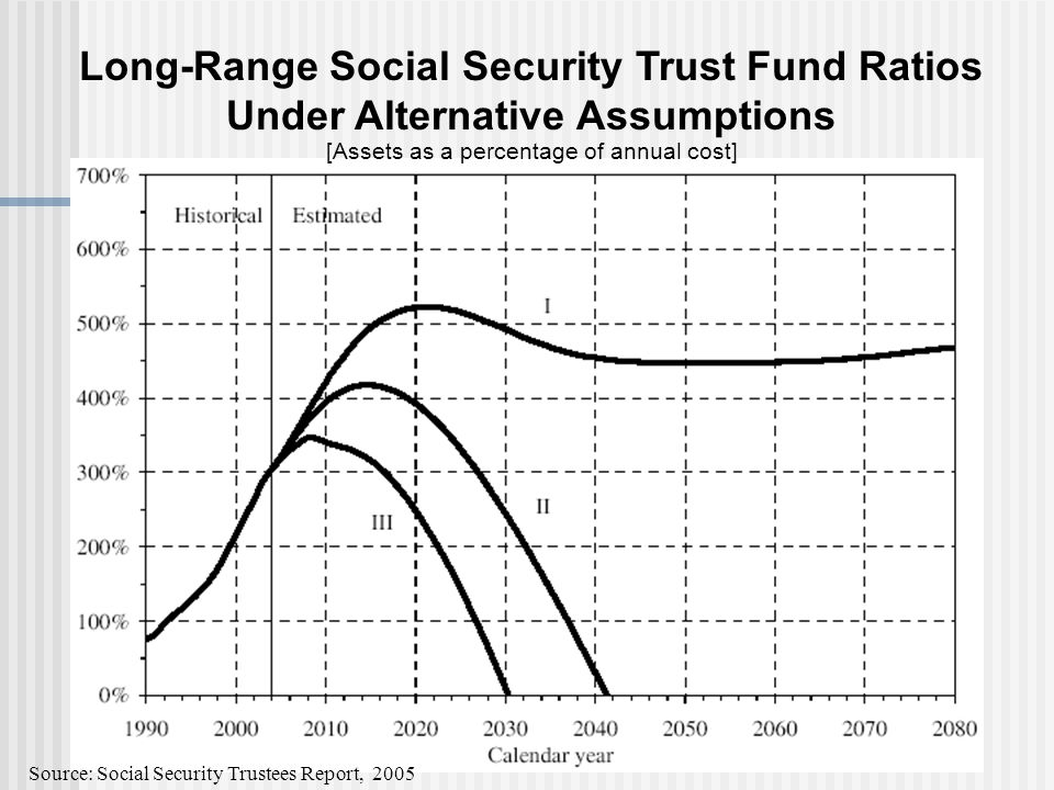 Long-Range Social Security Trust Fund Ratios Under Alternative Assumptions [Assets as a percentage of annual cost] Source: Social Security Trustees Report, 2005