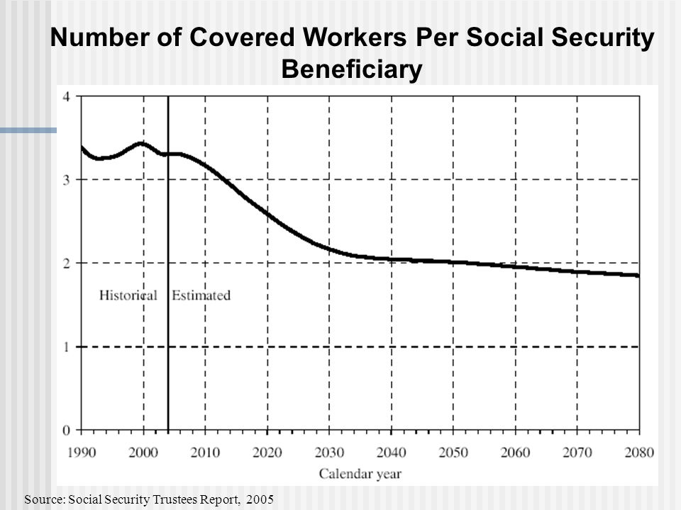 Number of Covered Workers Per Social Security Beneficiary Source: Social Security Trustees Report, 2005