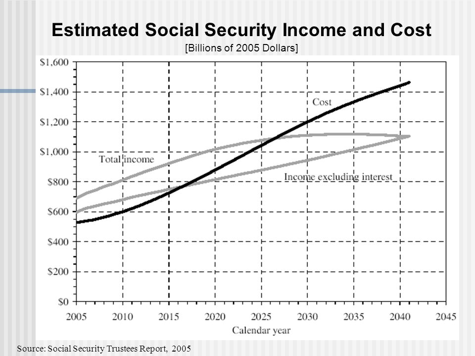 Estimated Social Security Income and Cost [Billions of 2005 Dollars] Source: Social Security Trustees Report, 2005