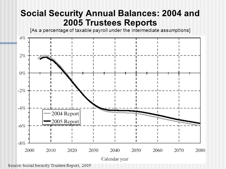 Social Security Annual Balances: 2004 and 2005 Trustees Reports [As a percentage of taxable payroll under the intermediate assumptions] Source: Social Security Trustees Report, 2005
