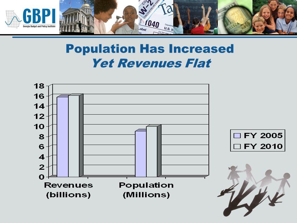 Population Has Increased Yet Revenues Flat