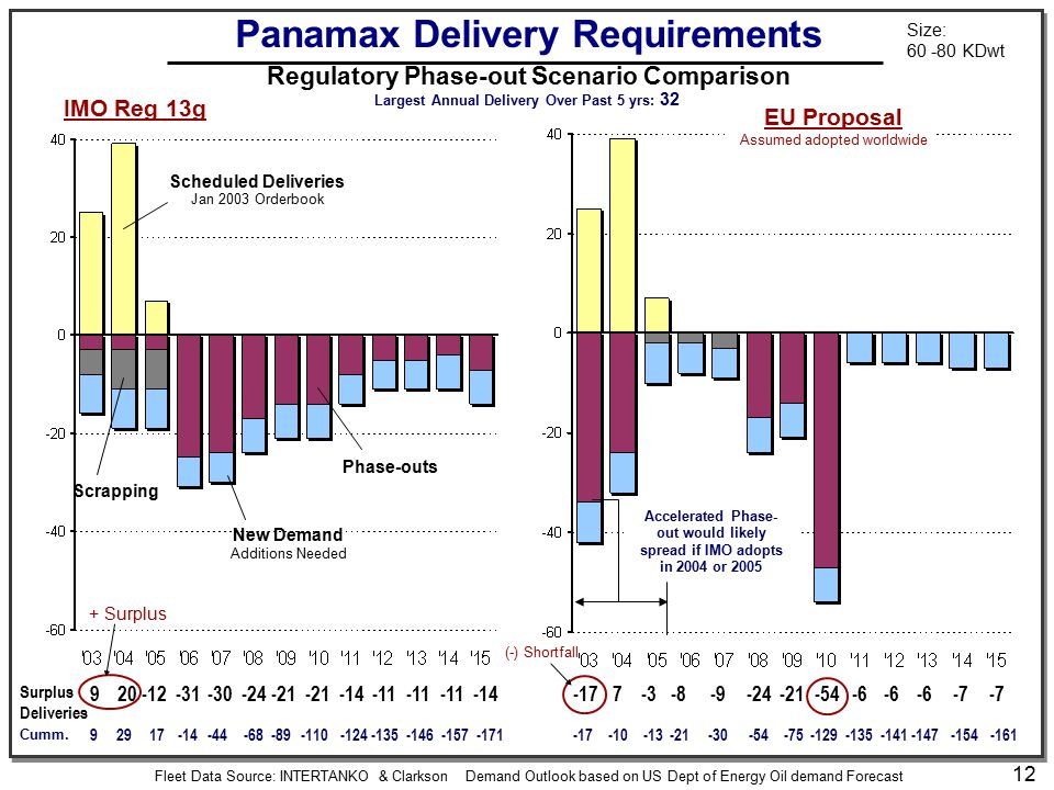 12 -17 7-3-8-9-24-21-54-6 -7 Panamax Delivery Requirements Regulatory Phase-out Scenario Comparison Surplus Deliveries 920-12-31-30-24-21 -14-11 -14 I