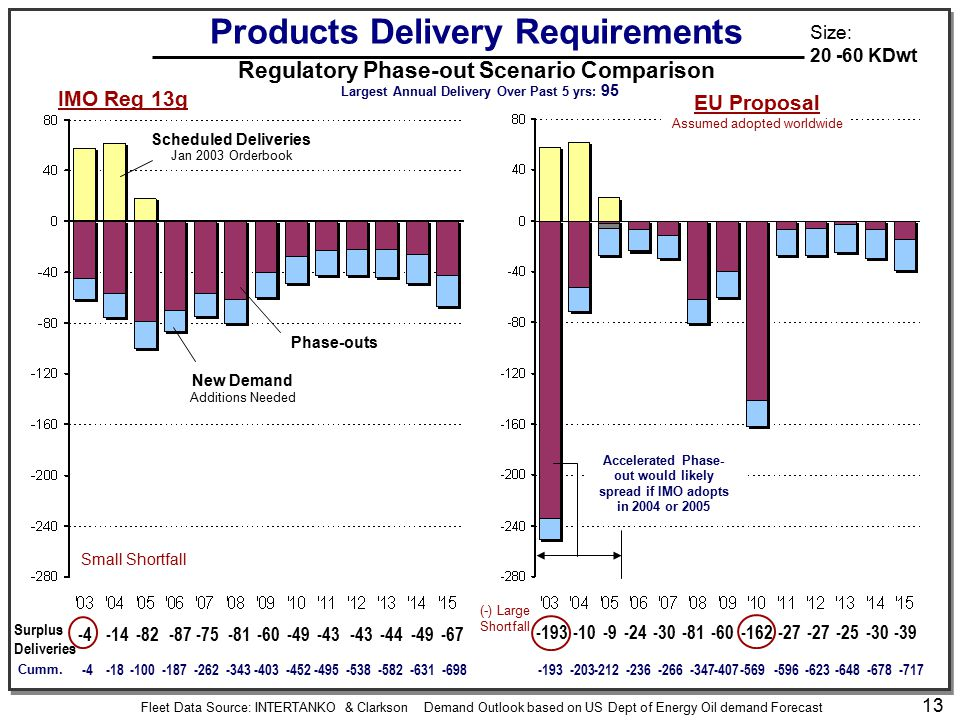 13 Products Delivery Requirements Regulatory Phase-out Scenario Comparison -193 -10-9-24-30-81-60-162-27 -25-30-39 Surplus Deliveries -4-14-82-87-75-8