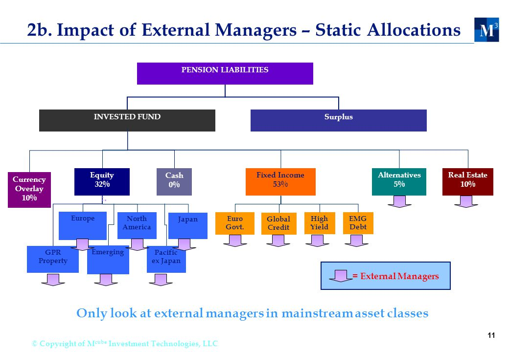 11 © Copyright of M cube Investment Technologies, LLC 2b. Impact of External Managers – Static Allocations INVESTED FUND Alternatives 5% Equity 32% Eu