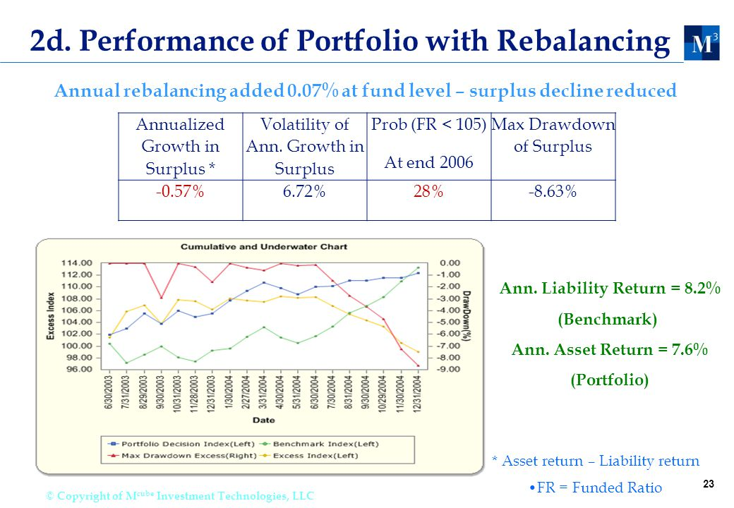23 © Copyright of M cube Investment Technologies, LLC 2d. Performance of Portfolio with Rebalancing Annualized Growth in Surplus * Volatility of Ann.