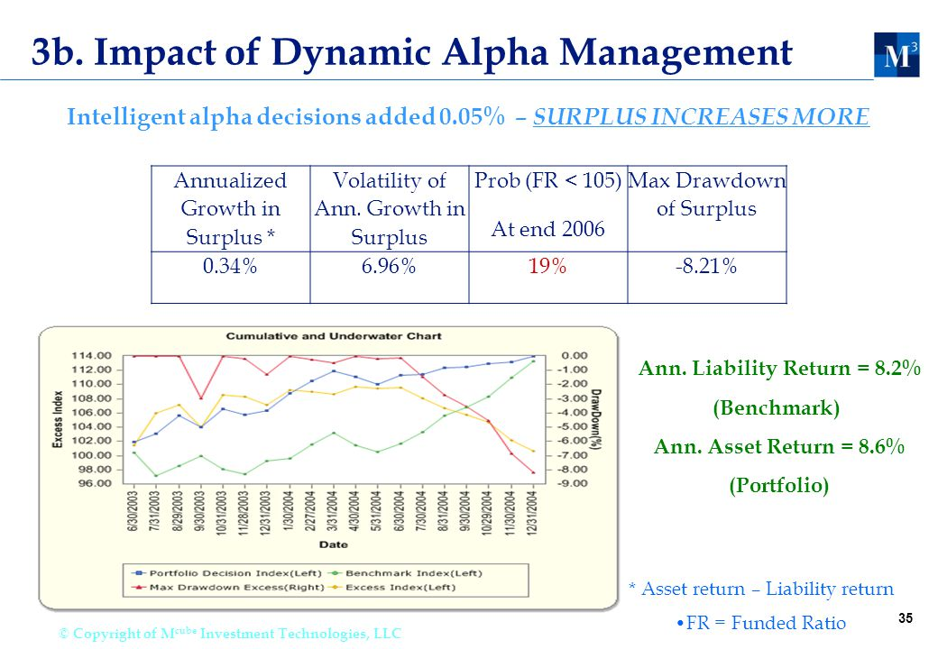 35 © Copyright of M cube Investment Technologies, LLC 3b. Impact of Dynamic Alpha Management Annualized Growth in Surplus * Volatility of Ann. Growth