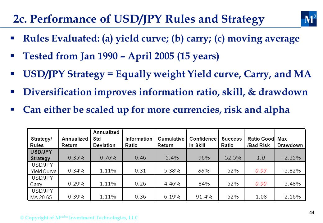 44 © Copyright of M cube Investment Technologies, LLC 2c. Performance of USD/JPY Rules and Strategy  Rules Evaluated: (a) yield curve; (b) carry; (c)