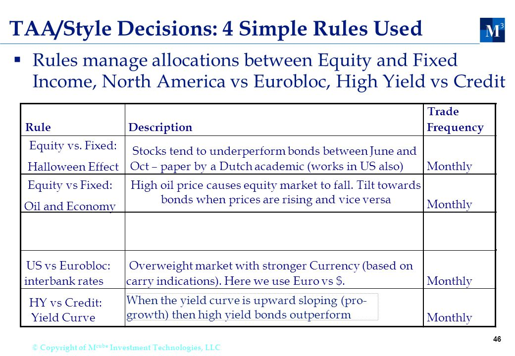 46 © Copyright of M cube Investment Technologies, LLC TAA/Style Decisions: 4 Simple Rules Used  Rules manage allocations between Equity and Fixed Income, North America vs Eurobloc, High Yield vs Credit RuleDescription Trade Frequency Equity vs.
