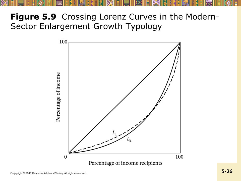 Copyright © 2012 Pearson Addison-Wesley. All rights reserved. 5-26 Figure 5.9 Crossing Lorenz Curves in the Modern- Sector Enlargement Growth Typology