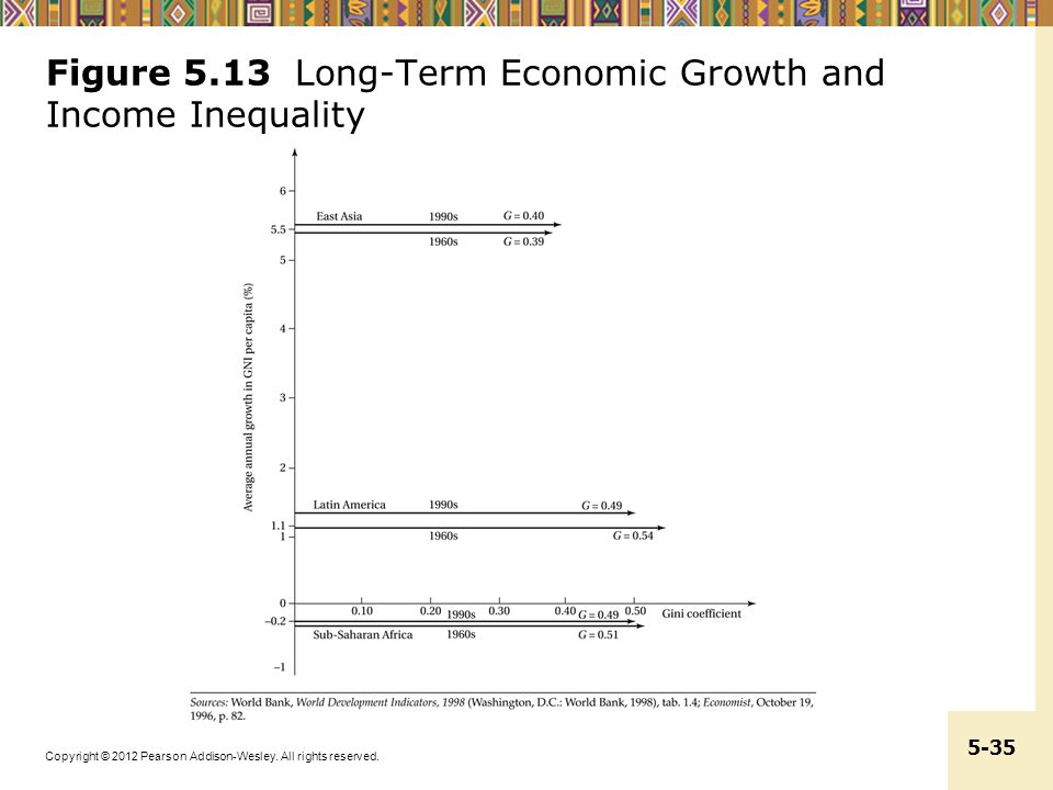 Copyright © 2012 Pearson Addison-Wesley. All rights reserved. 5-35 Figure 5.13 Long-Term Economic Growth and Income Inequality
