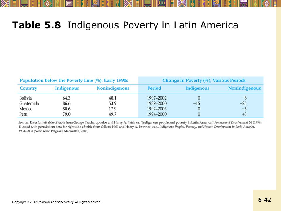 Copyright © 2012 Pearson Addison-Wesley. All rights reserved. 5-42 Table 5.8 Indigenous Poverty in Latin America
