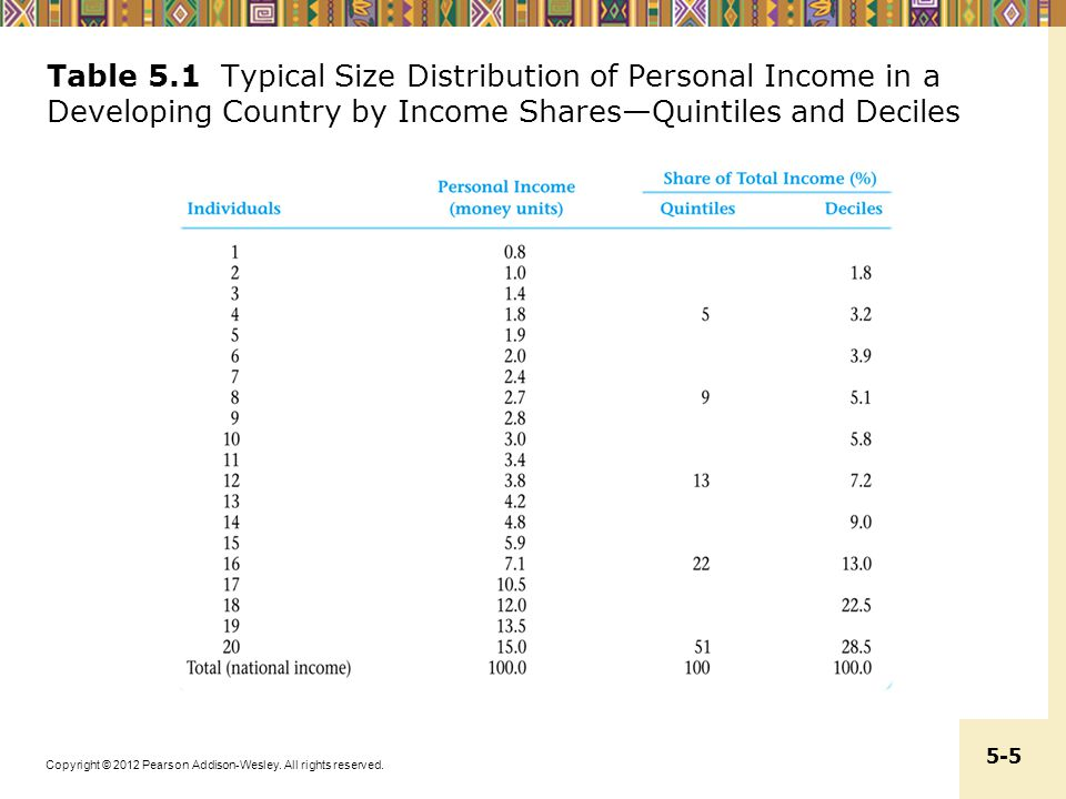 Copyright © 2012 Pearson Addison-Wesley. All rights reserved. 5-5 Table 5.1 Typical Size Distribution of Personal Income in a Developing Country by In