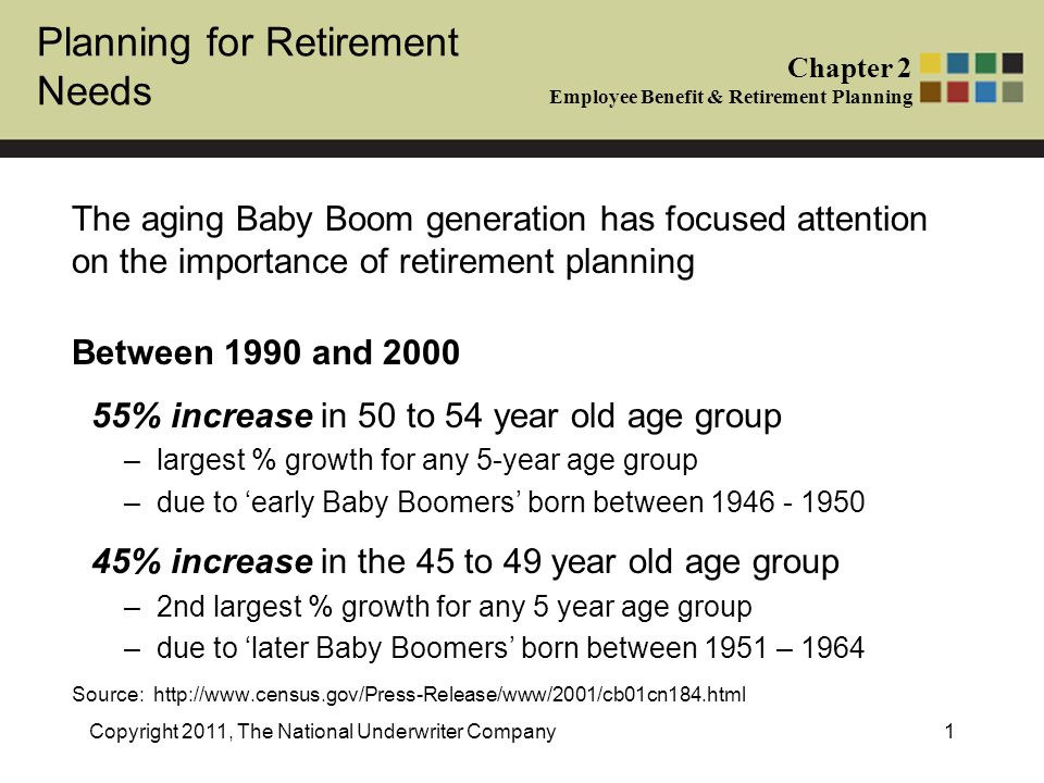 Planning for Retirement Needs Chapter 2 Employee Benefit & Retirement Planning Copyright 2011, The National Underwriter Company1 The aging Baby Boom generation has focused attention on the importance of retirement planning Between 1990 and 2000 55% increase in 50 to 54 year old age group –largest % growth for any 5-year age group –due to 'early Baby Boomers' born between 1946 - 1950 45% increase in the 45 to 49 year old age group –2nd largest % growth for any 5 year age group –due to 'later Baby Boomers' born between 1951 – 1964 Source: http://www.census.gov/Press-Release/www/2001/cb01cn184.html