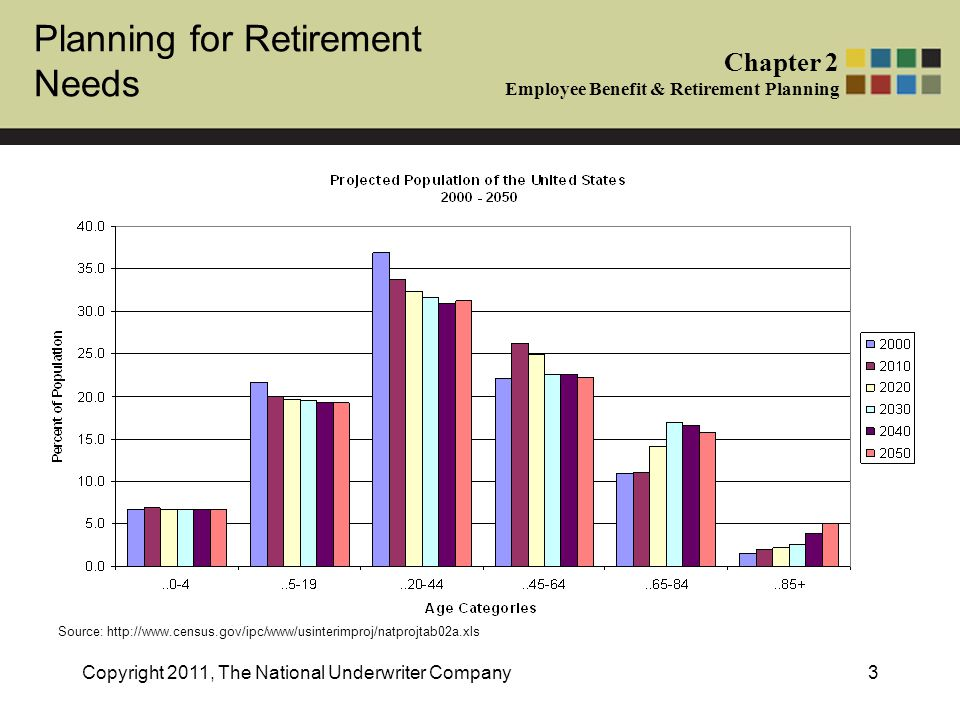 Planning for Retirement Needs Chapter 2 Employee Benefit & Retirement Planning Copyright 2011, The National Underwriter Company3 Source: http://www.census.gov/ipc/www/usinterimproj/natprojtab02a.xls