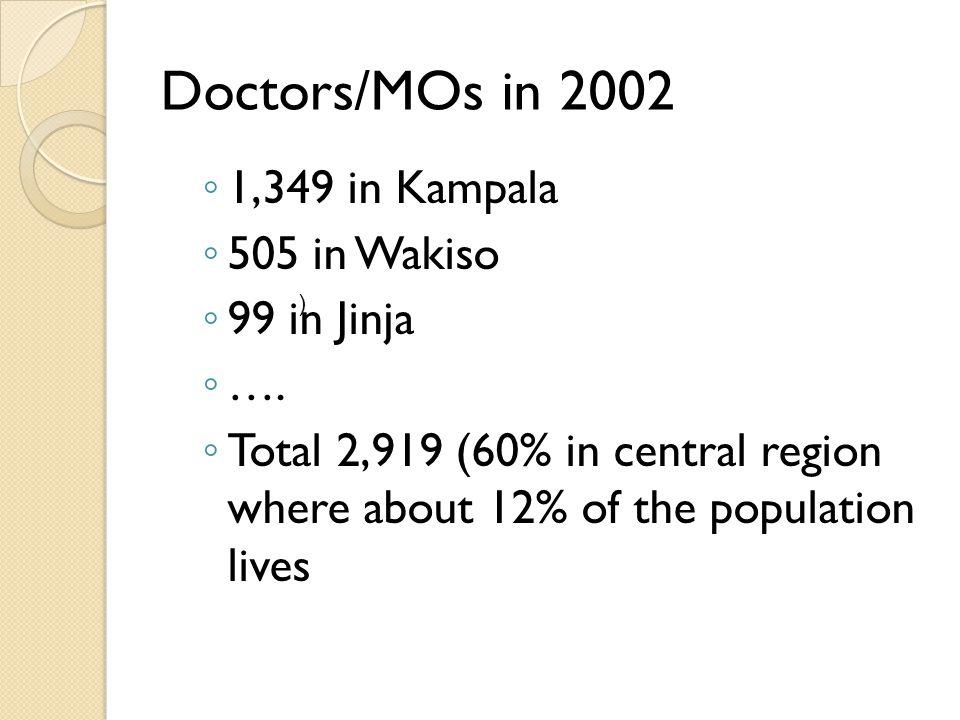 Doctors/MOs in 2002 ◦ 1,349 in Kampala ◦ 505 in Wakiso ◦ 99 in Jinja ◦ ….