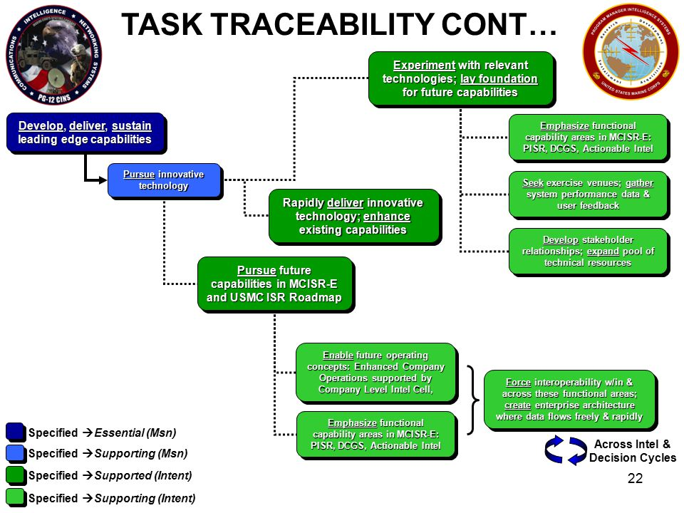 22 TASK TRACEABILITY CONT… Develop, deliver, sustain leading edge capabilities Pursue innovative technology Pursue future capabilities in MCISR-E and USMC ISR Roadmap Specified  Essential (Msn) Specified  Supporting (Msn) Specified  Supported (Intent) Specified  Supporting (Intent) Enable future operating concepts: Enhanced Company Operations supported by Company Level Intel Cell, Emphasize functional capability areas in MCISR-E: PISR, DCGS, Actionable Intel Force interoperability w/in & across these functional areas; create enterprise architecture where data flows freely & rapidly Across Intel & Decision Cycles Experiment with relevant technologies; lay foundation for future capabilities Emphasize functional capability areas in MCISR-E: PISR, DCGS, Actionable Intel Seek exercise venues; gather system performance data & user feedback Develop stakeholder relationships; expand pool of technical resources Rapidly deliver innovative technology; enhance existing capabilities