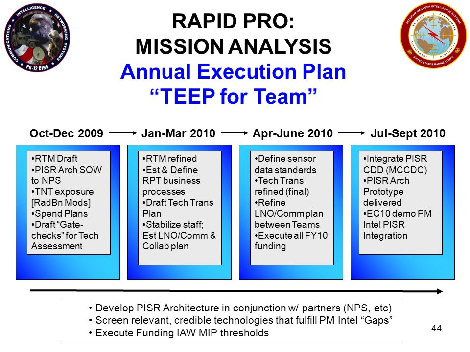 44 RAPID PRO: MISSION ANALYSIS Annual Execution Plan TEEP for Team Oct-Dec 2009Jan-Mar 2010Apr-June 2010Jul-Sept 2010 Develop PISR Architecture in conjunction w/ partners (NPS, etc) Screen relevant, credible technologies that fulfill PM Intel Gaps Execute Funding IAW MIP thresholds RTM Draft PISR Arch SOW to NPS TNT exposure [RadBn Mods] Spend Plans Draft Gate- checks for Tech Assessment RTM refined Est & Define RPT business processes Draft Tech Trans Plan Stabilize staff; Est LNO/Comm & Collab plan Define sensor data standards Tech Trans refined (final) Refine LNO/Comm plan between Teams Execute all FY10 funding Integrate PISR CDD (MCCDC) PISR Arch Prototype delivered EC10 demo PM Intel PISR Integration