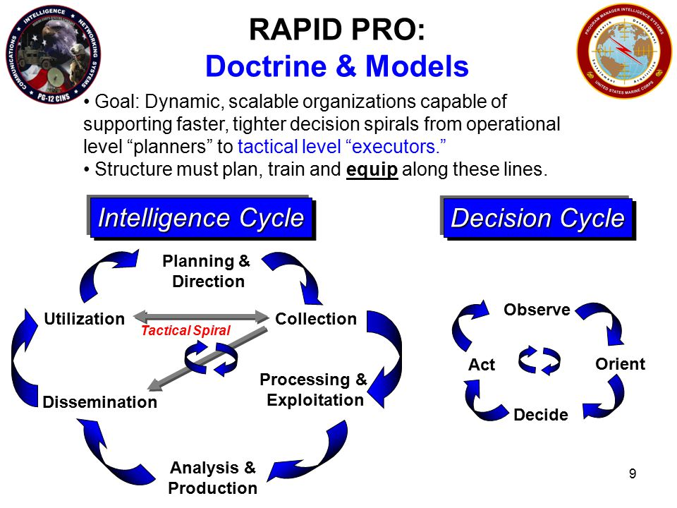9 Planning & Direction Collection Processing & Exploitation Analysis & Production Dissemination Utilization Intelligence Cycle Decision Cycle Observe Orient Decide Act Goal: Dynamic, scalable organizations capable of supporting faster, tighter decision spirals from operational level planners to tactical level executors. Structure must plan, train and equip along these lines.