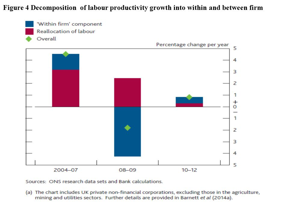 Figure 4 Decomposition of labour productivity growth into within and between firm
