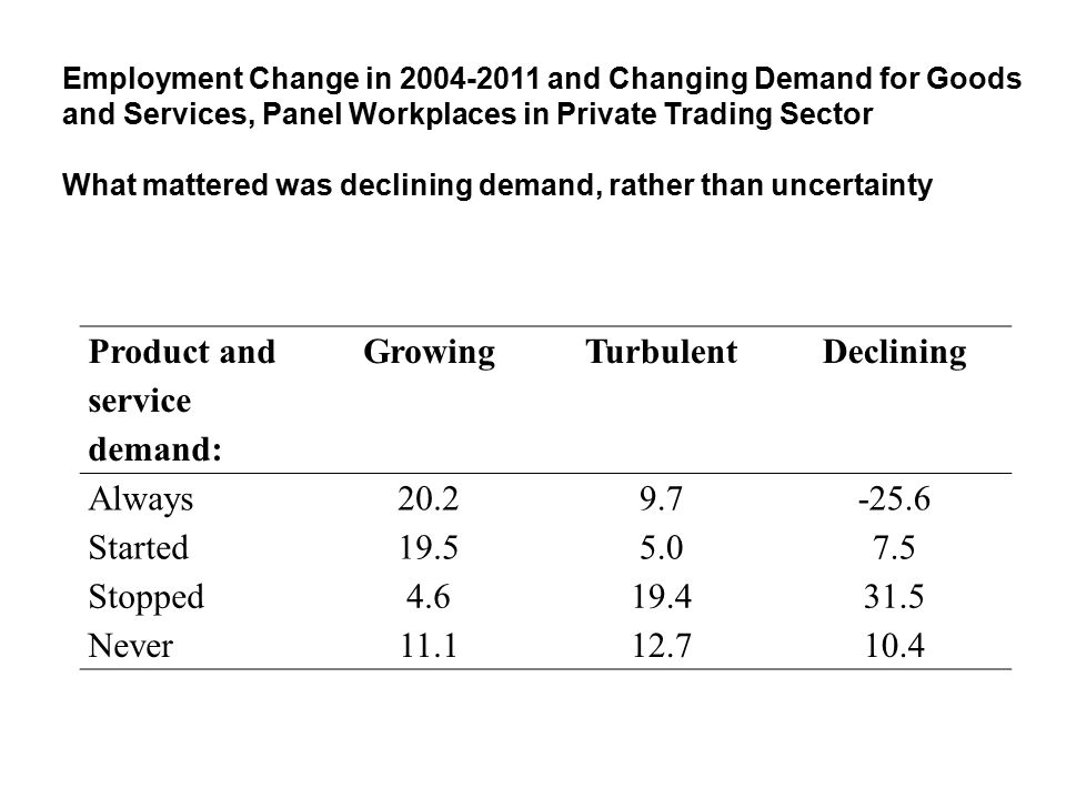 Employment Change in 2004-2011 and Changing Demand for Goods and Services, Panel Workplaces in Private Trading Sector What mattered was declining demand, rather than uncertainty Product and service demand: GrowingTurbulentDeclining Always20.29.7-25.6 Started19.55.07.5 Stopped4.619.431.5 Never11.112.710.4