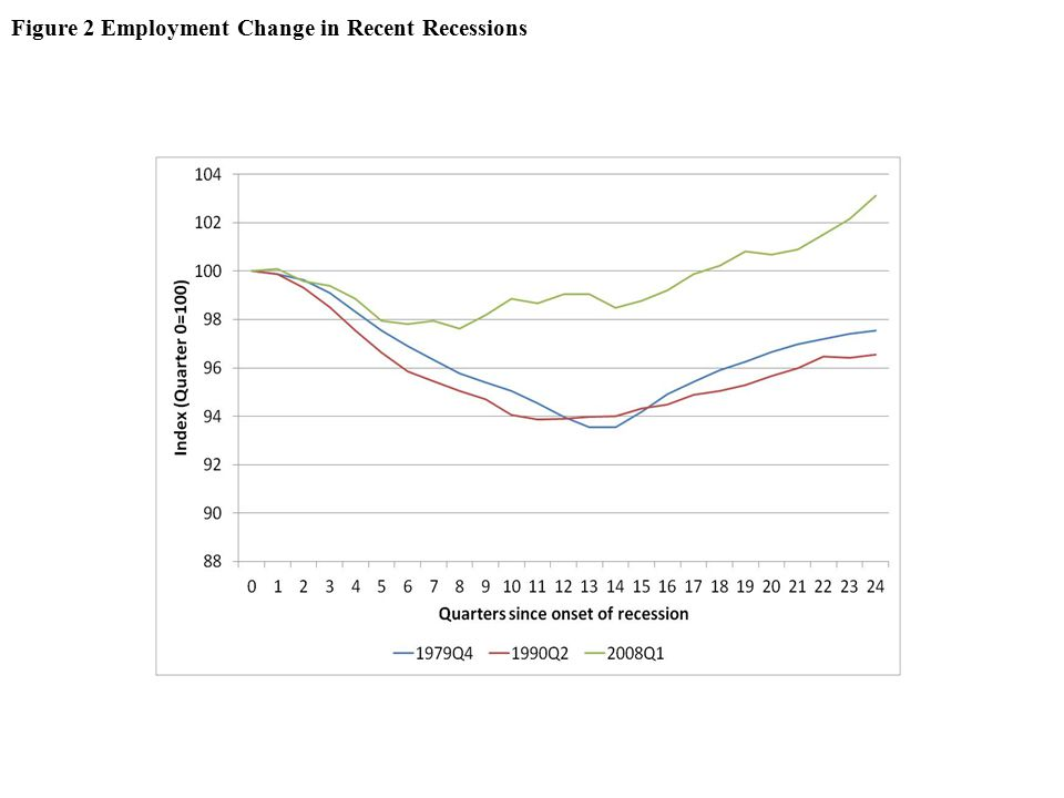 Figure 2 Employment Change in Recent Recessions
