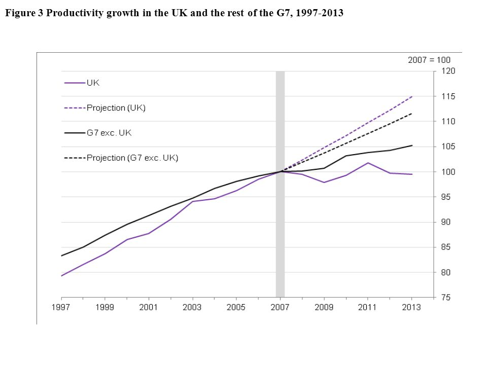 Figure 3 Productivity growth in the UK and the rest of the G7, 1997-2013