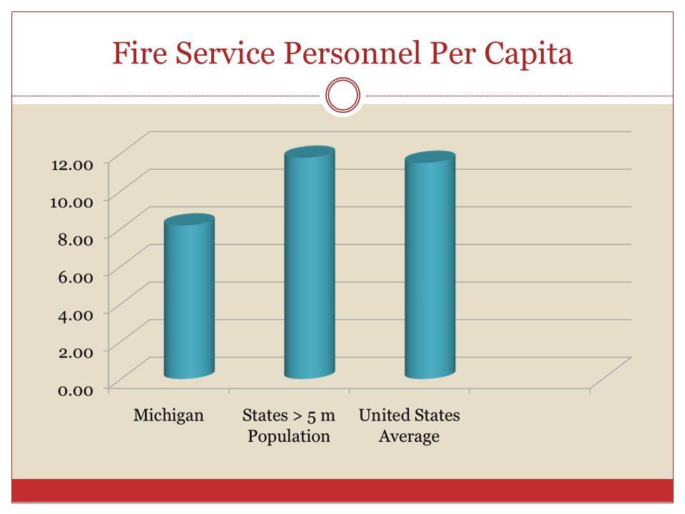 Fire Service Personnel Per Capita