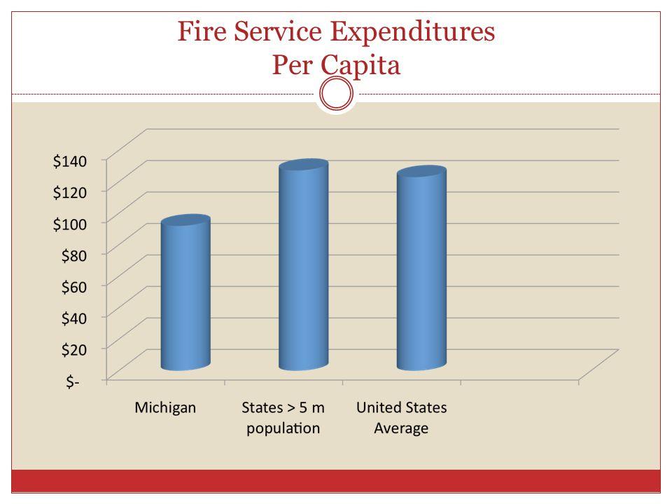 Fire Service Expenditures Per Capita