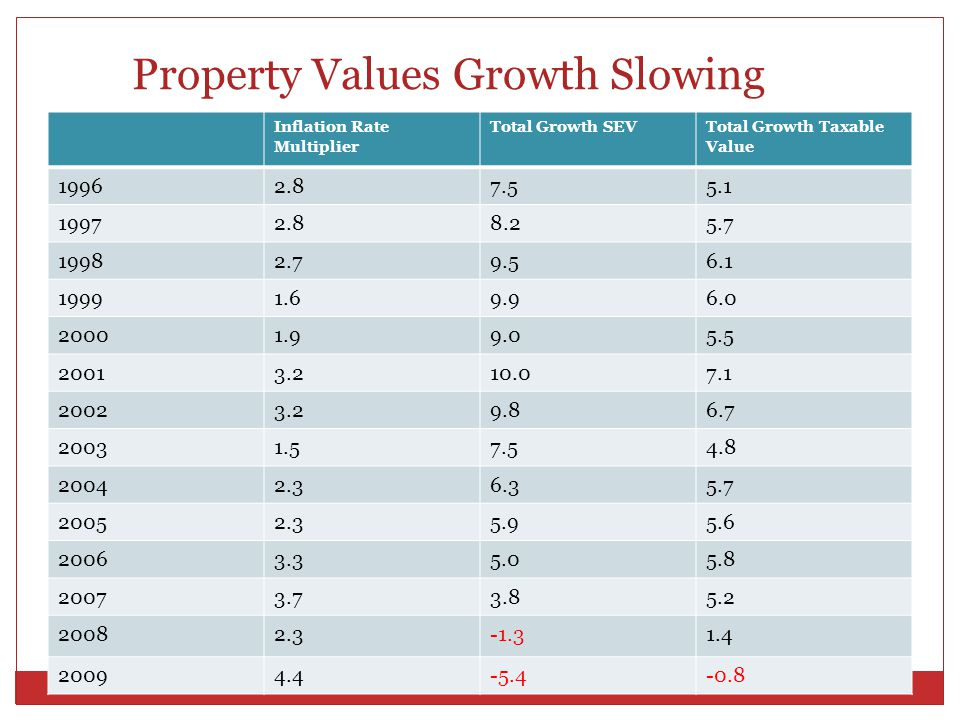 Property Values Growth Slowing Inflation Rate Multiplier Total Growth SEVTotal Growth Taxable Value 19962.87.55.1 19972.88.25.7 19982.79.56.1 19991.69.96.0 20001.99.05.5 20013.210.07.1 20023.29.86.7 20031.57.54.8 20042.36.35.7 20052.35.95.6 20063.35.05.8 20073.73.85.2 20082.3-1.31.4 20094.4-5.4-0.8