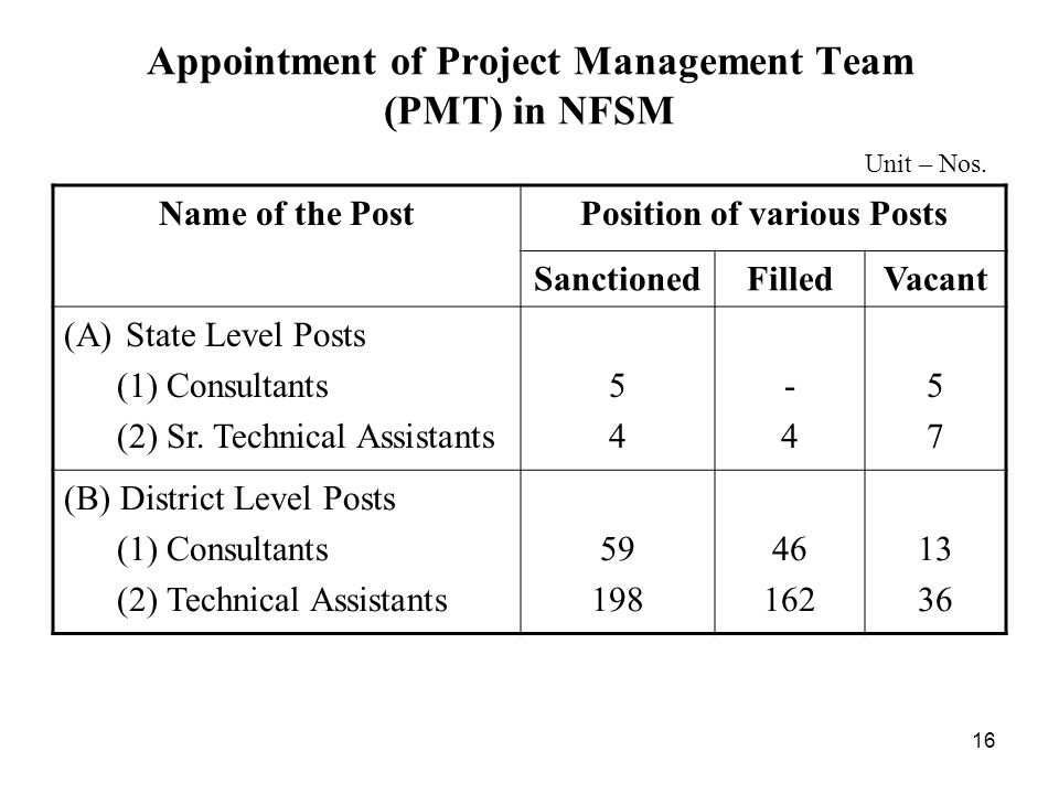 16 Appointment of Project Management Team (PMT) in NFSM Name of the PostPosition of various Posts SanctionedFilledVacant (A)State Level Posts (1) Consultants (2) Sr.