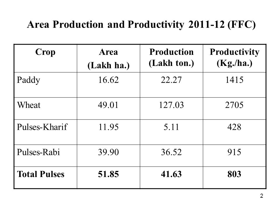2 Area Production and Productivity 2011-12 (FFC) CropArea (Lakh ha.) Production (Lakh ton.) Productivity (Kg./ha.) Paddy16.6222.271415 Wheat49.01127.032705 Pulses-Kharif11.955.11428 Pulses-Rabi39.9036.52915 Total Pulses51.8541.63803