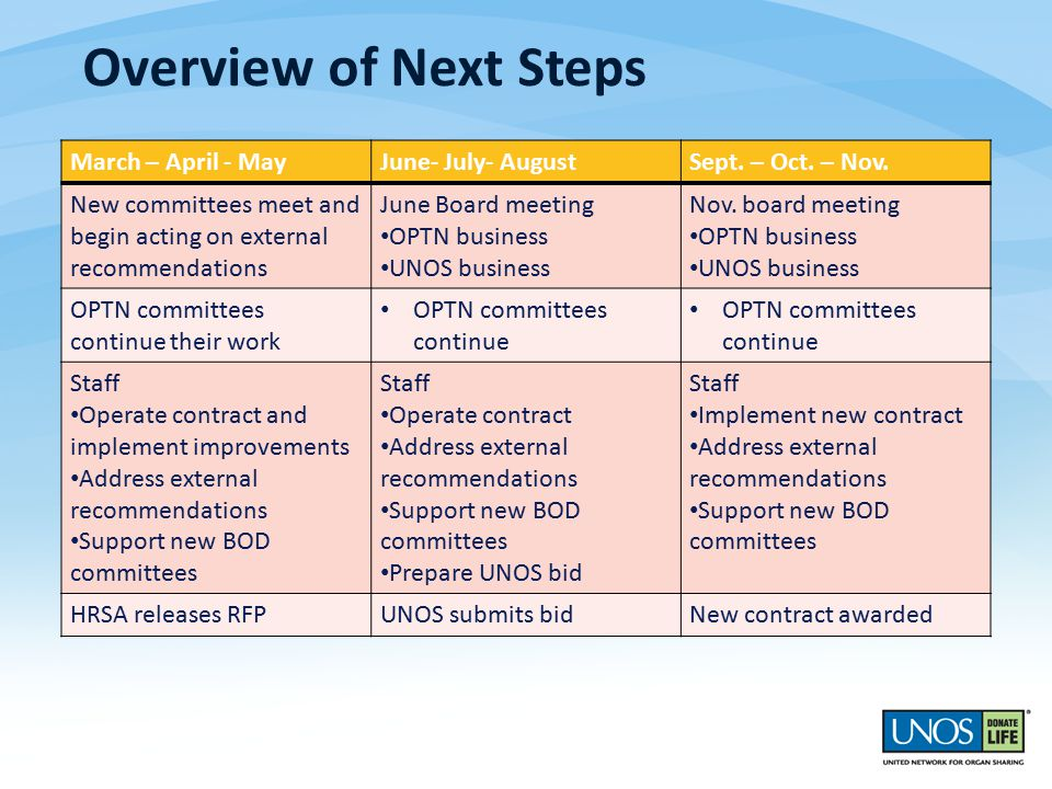 Overview of Next Steps March – April - MayJune- July- AugustSept.