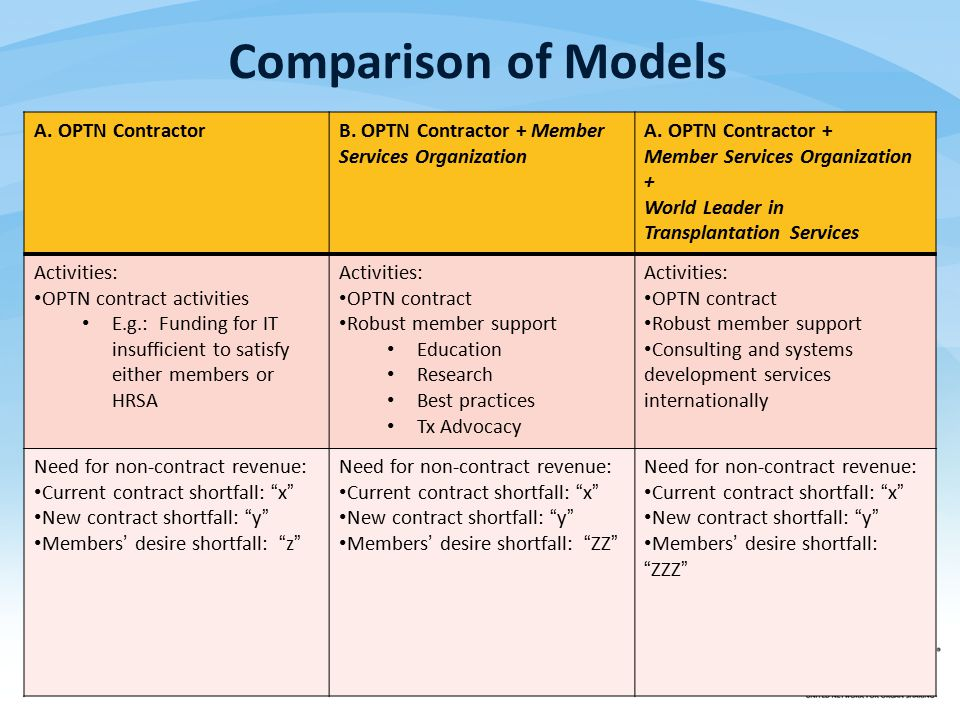 Comparison of Models A. OPTN ContractorB. OPTN Contractor + Member Services Organization A.