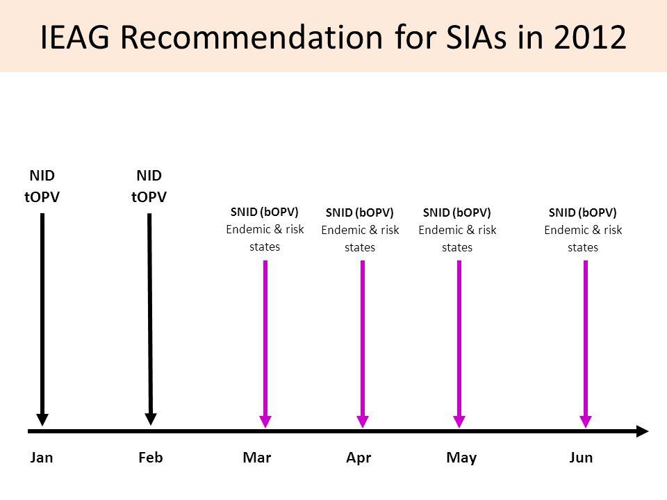 NID tOPV MarAprMayJunJanFeb SNID (bOPV) Endemic & risk states NID tOPV SNID (bOPV) Endemic & risk states IEAG Recommendation for SIAs in 2012 SNID (bOPV) Endemic & risk states SNID (bOPV) Endemic & risk states