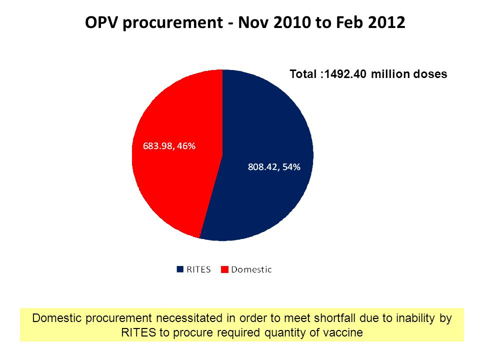 OPV procurement - Nov 2010 to Feb 2012 Total :1492.40 million doses Domestic procurement necessitated in order to meet shortfall due to inability by RITES to procure required quantity of vaccine