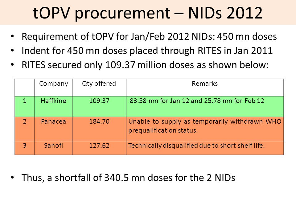 tOPV procurement – NIDs 2012 Requirement of tOPV for Jan/Feb 2012 NIDs: 450 mn doses Indent for 450 mn doses placed through RITES in Jan 2011 RITES secured only 109.37 million doses as shown below: Thus, a shortfall of 340.5 mn doses for the 2 NIDs CompanyQty offeredRemarks 1Haffkine109.37 83.58 mn for Jan 12 and 25.78 mn for Feb 12 2Panacea184.70Unable to supply as temporarily withdrawn WHO prequalification status.