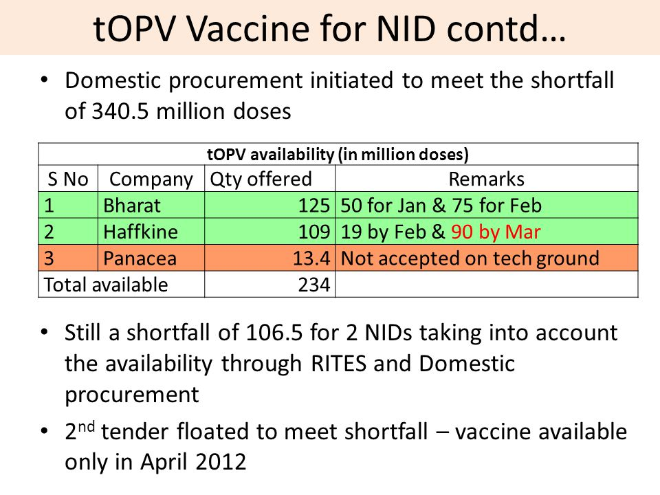 Domestic procurement initiated to meet the shortfall of 340.5 million doses Still a shortfall of 106.5 for 2 NIDs taking into account the availability through RITES and Domestic procurement 2 nd tender floated to meet shortfall – vaccine available only in April 2012 tOPV availability (in million doses) S NoCompanyQty offeredRemarks 1 Bharat12550 for Jan & 75 for Feb 2 Haffkine10919 by Feb & 90 by Mar 3 Panacea13.4Not accepted on tech ground Total available 234 tOPV Vaccine for NID contd…