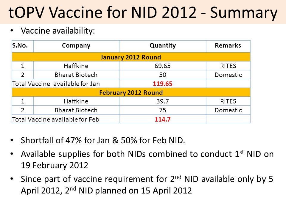 Vaccine availability: Shortfall of 47% for Jan & 50% for Feb NID.
