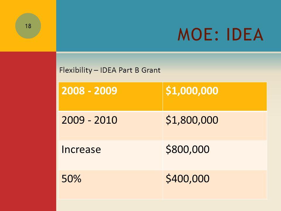 MOE: IDEA Flexibility – IDEA Part B Grant 18 2008 - 2009$1,000,000 2009 - 2010$1,800,000 Increase$800,000 50%$400,000