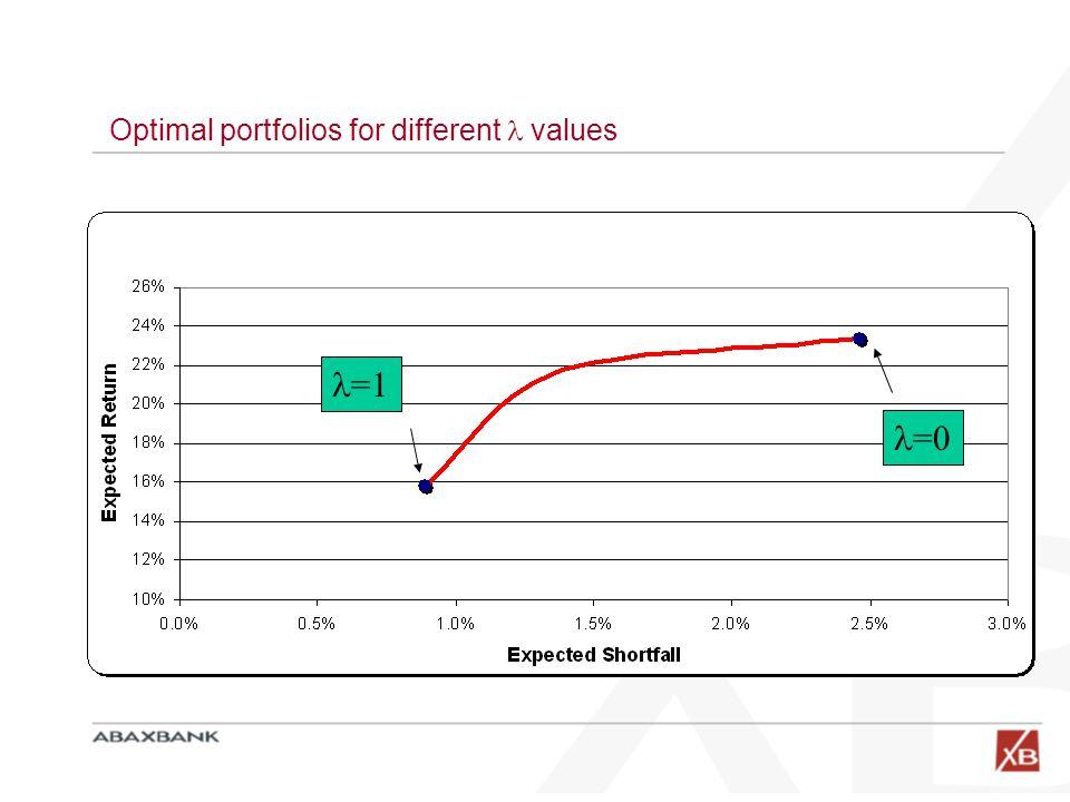 =1 =0 Optimal portfolios for different values