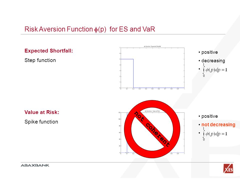 Risk Aversion Function  (p) for ES and VaR Expected Shortfall: Step function positive decreasing Value at Risk: Spike function positive not decreasin