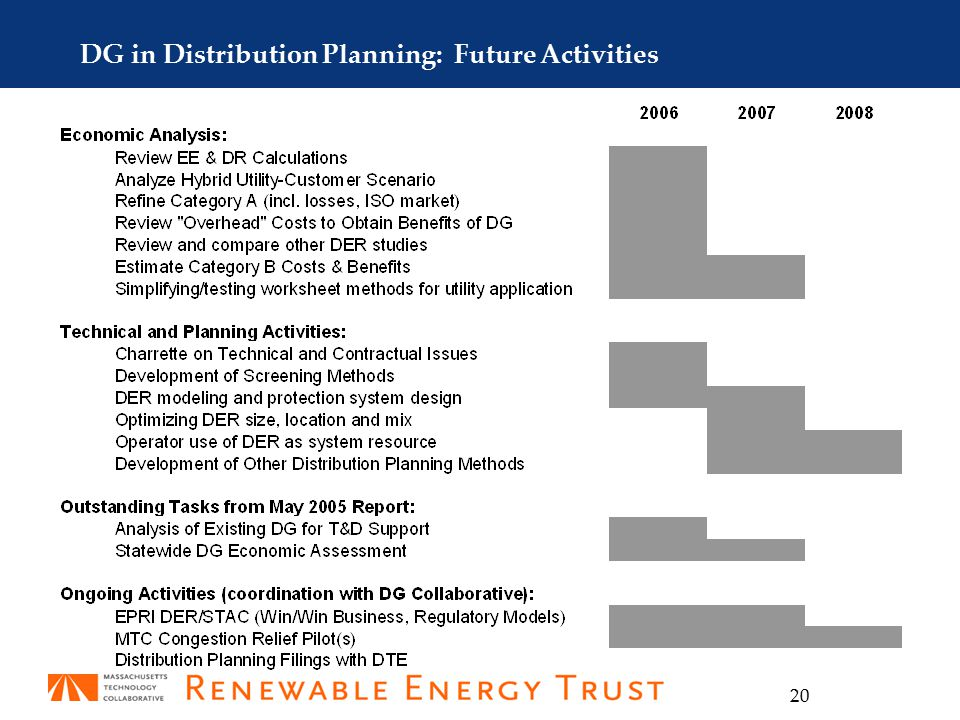 20 DG in Distribution Planning: Future Activities