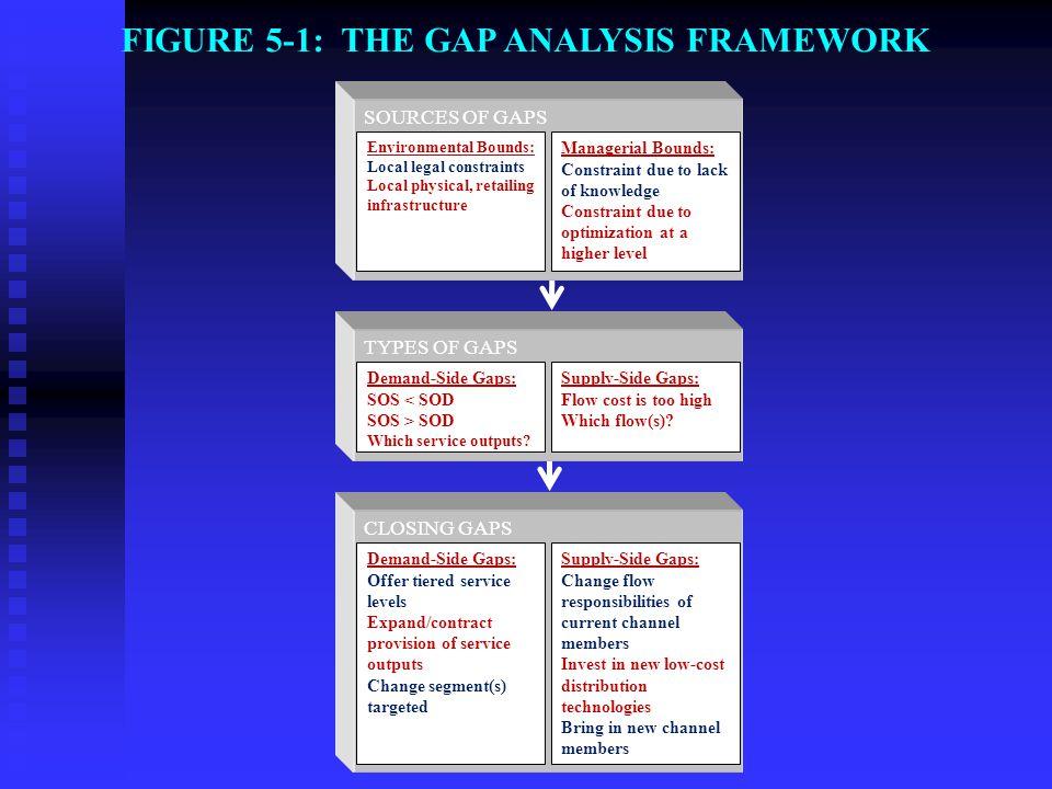 FIGURE 5-6: TYPES OF GAPS
