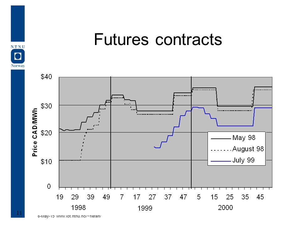 8-May-15 www.iot.ntnu.no/~fleten/ 11 Futures contracts