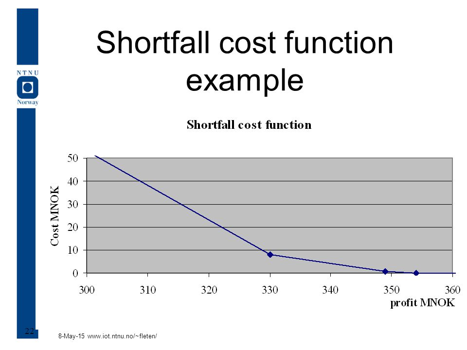 8-May-15 www.iot.ntnu.no/~fleten/ 22 Shortfall cost function example