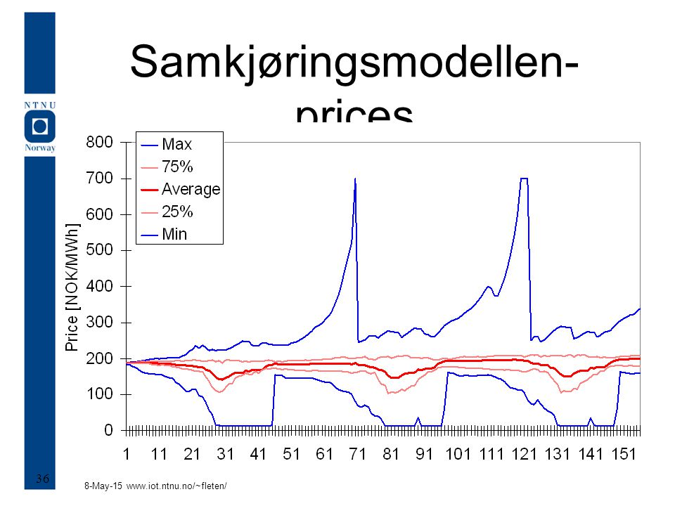 8-May-15 www.iot.ntnu.no/~fleten/ 36 Samkjøringsmodellen- prices